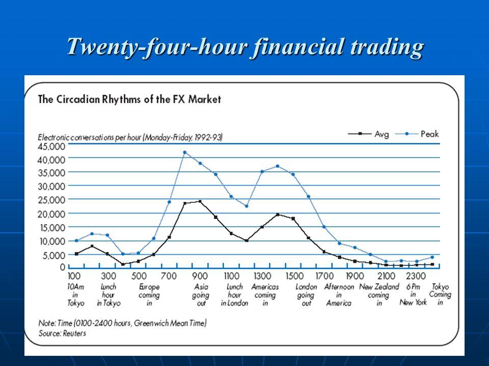 24 Twenty-four-hour financial trading