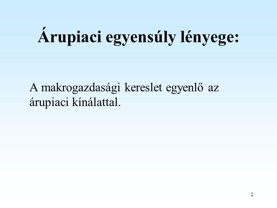 2 Árupiaci egyensúly lényege: A makrogazdasági kereslet egyenlő az árupiaci kínálattal.