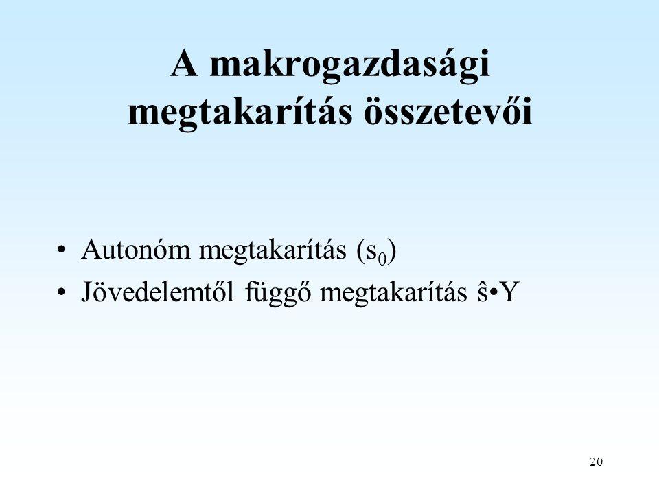 20 A makrogazdasági megtakarítás összetevői Autonóm megtakarítás (s 0 ) Jövedelemtől függő megtakarítás ŝY