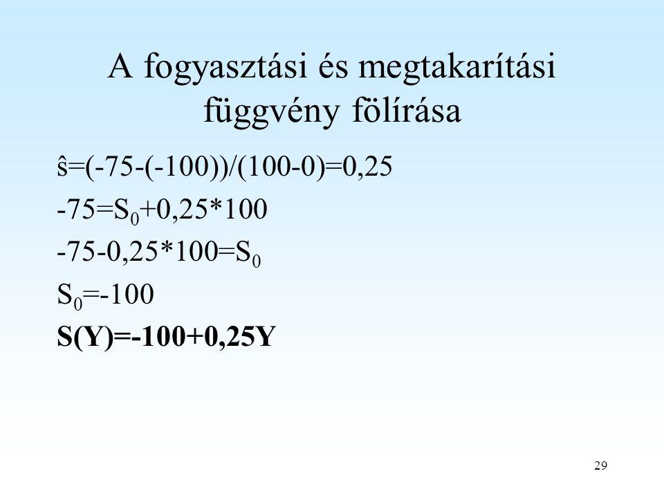 29 A fogyasztási és megtakarítási függvény fölírása ŝ=(-75-(-100))/(100-0)=0,25 -75=S 0 +0,25*100 -75-0,25*100=S 0 S 0 =-100 S(Y)=-100+0,25Y