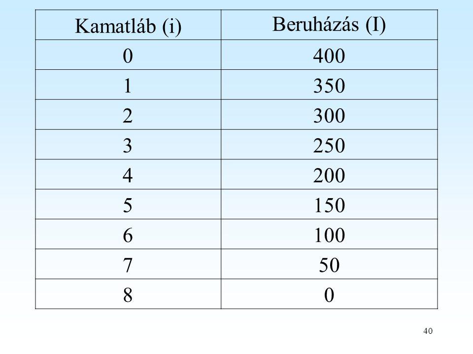 40 Kamatláb (i) Beruházás (I) 0400 1350 2300 3250 4200 5150 6100 750 80