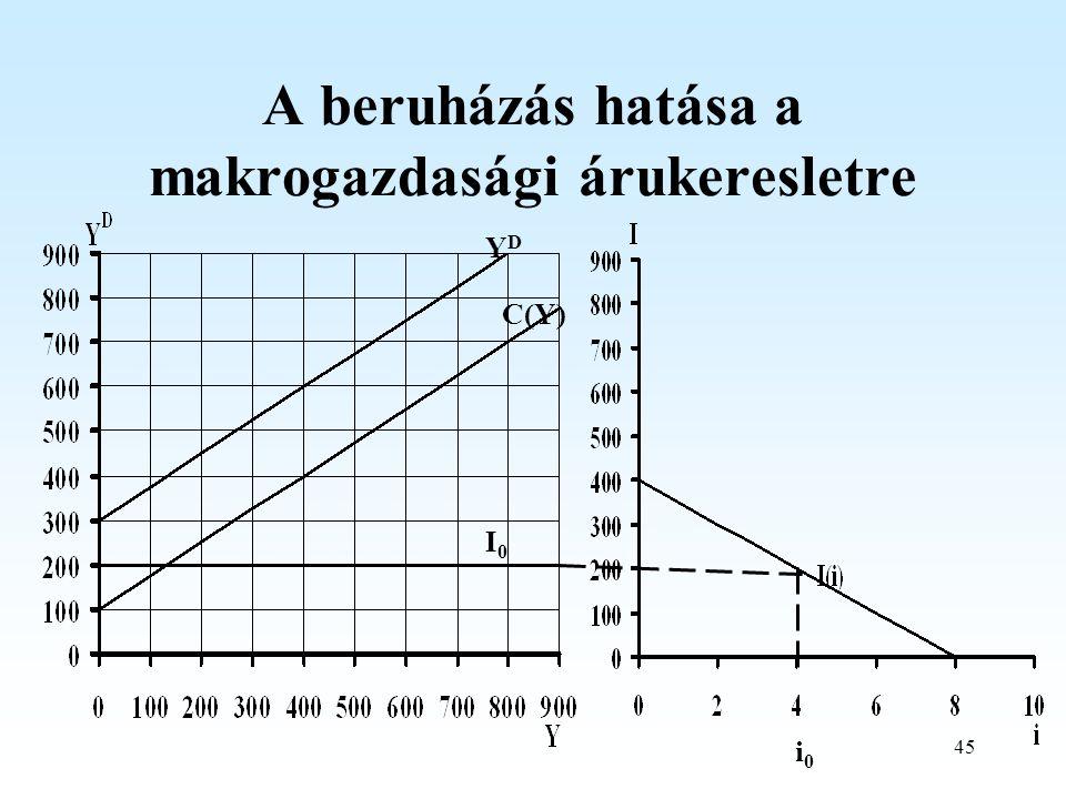 45 A beruházás hatása a makrogazdasági árukeresletre C(Y) YDYD I0I0 i0i0