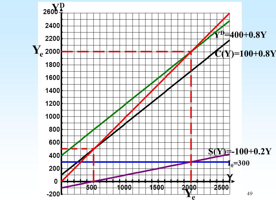 49 YeYe S(Y)=-100+0.2Y I 0 =300 C(Y)=100+0.8Y Y D =400+0.8Y YeYe YDYD 5001000150020002500 -200 200 400 600 800 1000 1200 1400 1600 1800 2000 2200 2400 2600 0