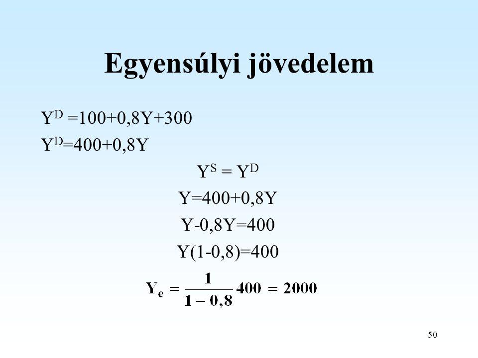 50 Egyensúlyi jövedelem Y D =100+0,8Y+300 Y D =400+0,8Y = Y S = Y D Y=400+0,8Y Y-0,8Y=400 Y(1-0,8)=400
