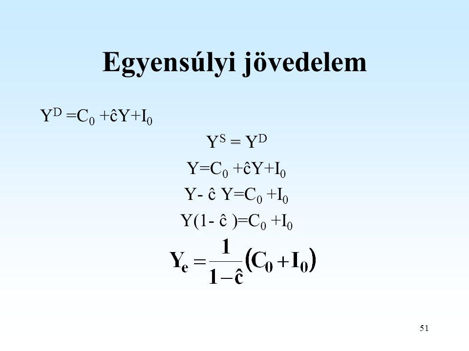 51 Egyensúlyi jövedelem Y D =C 0 +ĉY+I 0 = Y S = Y D Y=C 0 +ĉY+I 0 Y- ĉ Y=C 0 +I 0 Y(1- ĉ )=C 0 +I 0