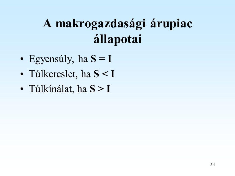 54 A makrogazdasági árupiac állapotai Egyensúly, ha S = I Túlkereslet, ha S < I Túlkínálat, ha S > I