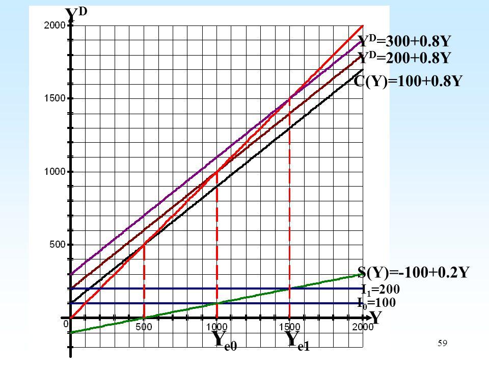 59 YDYD Y Y D =200+0.8Y Y D =300+0.8Y C(Y)=100+0.8Y S(Y)=-100+0.2Y I 0 =100 I 1 =200 Y e0 Y e1