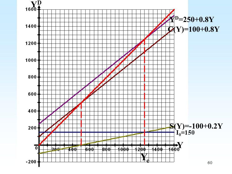 60 YDYD Y Y D =250+0.8Y C(Y)=100+0.8Y S(Y)=-100+0.2Y I 0 =150 YeYe