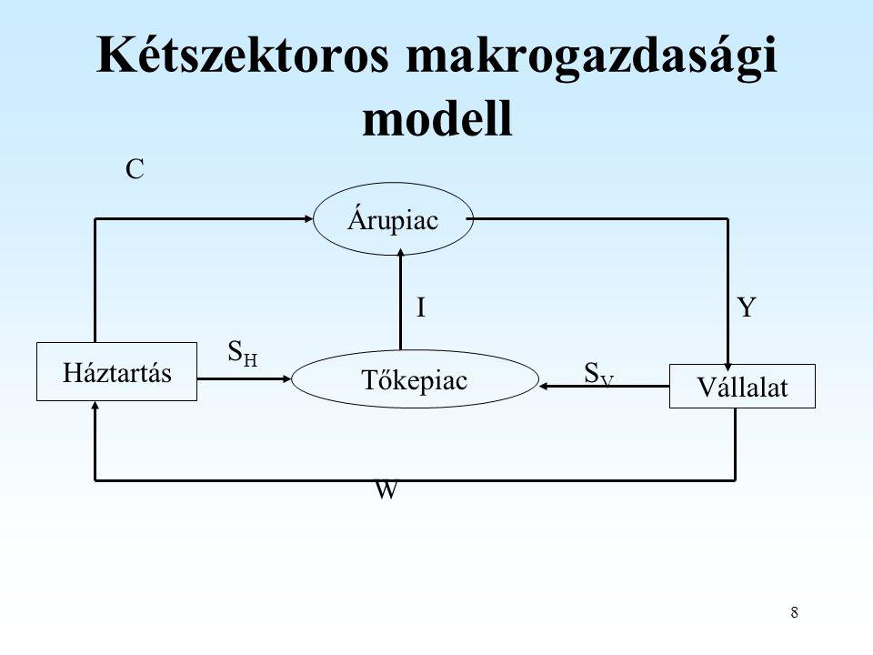 8 Árupiac Tőkepiac Háztartás Vállalat C YI SHSH SVSV W Kétszektoros makrogazdasági modell