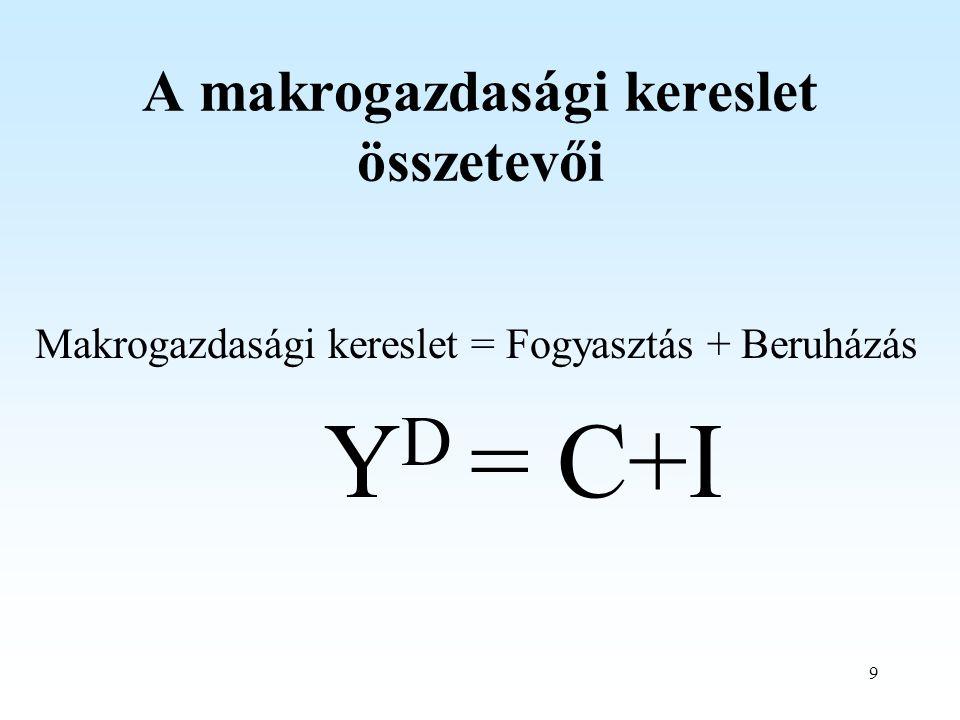 9 A makrogazdasági kereslet összetevői Makrogazdasági kereslet = Fogyasztás + Beruházás Y D = C+I