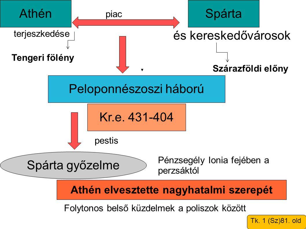 Athén elvesztette nagyhatalmi szerepét Spárta győzelme Kr.e. 431-404 Spárta és kereskedővárosok Peloponnészoszi háború Tk. 1 (Sz)81. old Athén terjesz