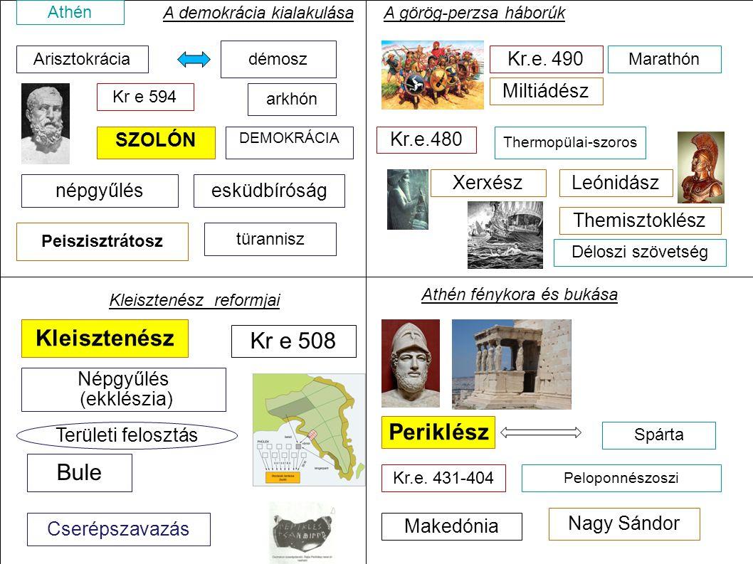 Arisztokrácia démosz SZOLÓN Kr e 594 arkhón DEMOKRÁCIA A demokrácia kialakulása Peiszisztrátosz türannisz Kleisztenész reformjai Kleisztenész Területi
