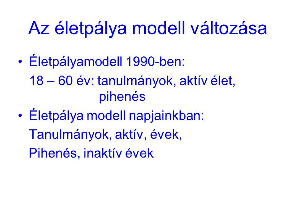 Az életpálya modell változása Életpályamodell 1990-ben: 18 – 60 év: tanulmányok, aktív élet, pihenés Életpálya modell napjainkban: Tanulmányok, aktív, évek, Pihenés, inaktív évek