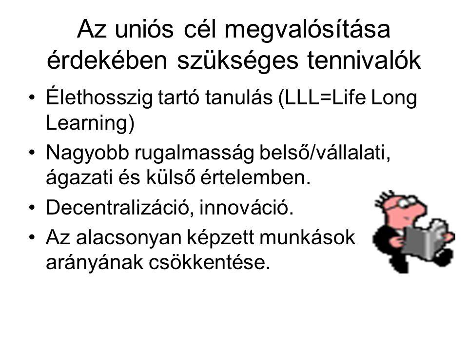 Az uniós cél megvalósítása érdekében szükséges tennivalók Élethosszig tartó tanulás (LLL=Life Long Learning) Nagyobb rugalmasság belső/vállalati, ágazati és külső értelemben.