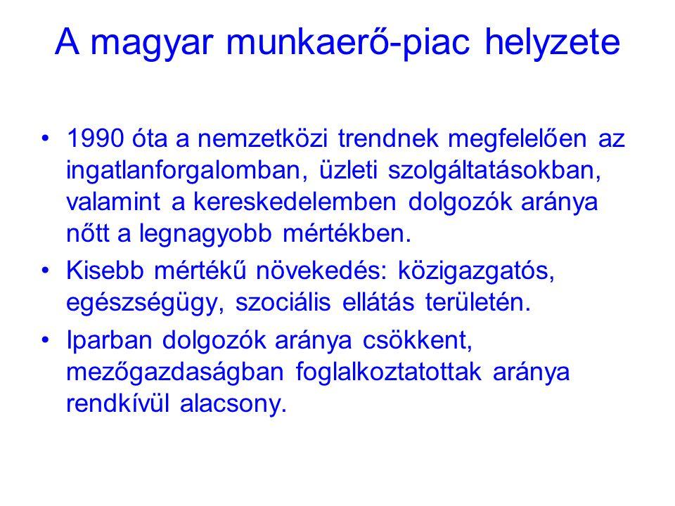 A magyar munkaerő-piac helyzete 1990 óta a nemzetközi trendnek megfelelően az ingatlanforgalomban, üzleti szolgáltatásokban, valamint a kereskedelemben dolgozók aránya nőtt a legnagyobb mértékben.