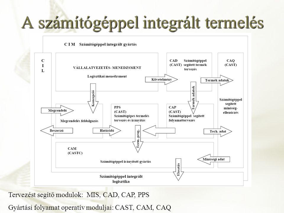 A számítógéppel integrált termelés Tervezést segítő modulok: MIS, CAD, CAP, PPS Gyártási folyamat operatív moduljai: CAST, CAM, CAQ
