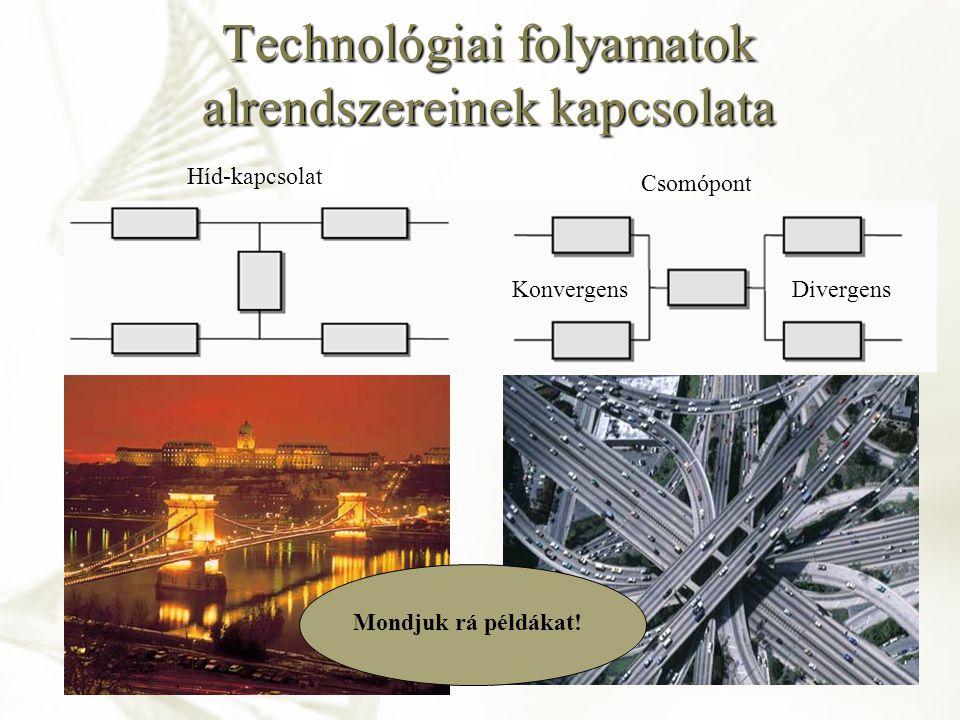 Technológiai folyamatok alrendszereinek kapcsolata KonvergensDivergens Híd-kapcsolat Csomópont Mondjuk rá példákat!