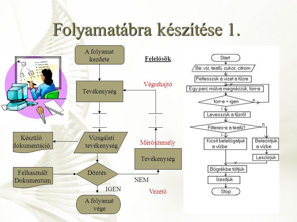 Folyamatábra készítése 1. A folyamat kezdete Készülő dokumentáció Döntés Tevékenység Vizsgálati tevékenység Tevékenység A folyamat vége Felhasznált Do