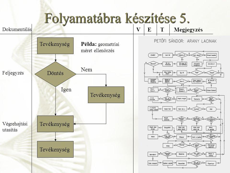 Folyamatábra készítése 5. Példa: geometriai méret ellenőrzés Tevékenység Döntés Feljegyzés Végrehajtási utasítás Dokumentálás VETMegjegyzés V: végreha