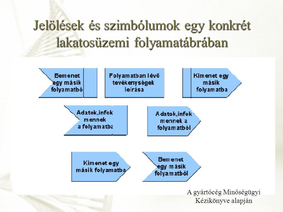 Jelölések és szimbólumok egy konkrét lakatosüzemi folyamatábrában Valamennyi tevékenységet végre kell hajtani Több vagy egyes események lehetségesek C