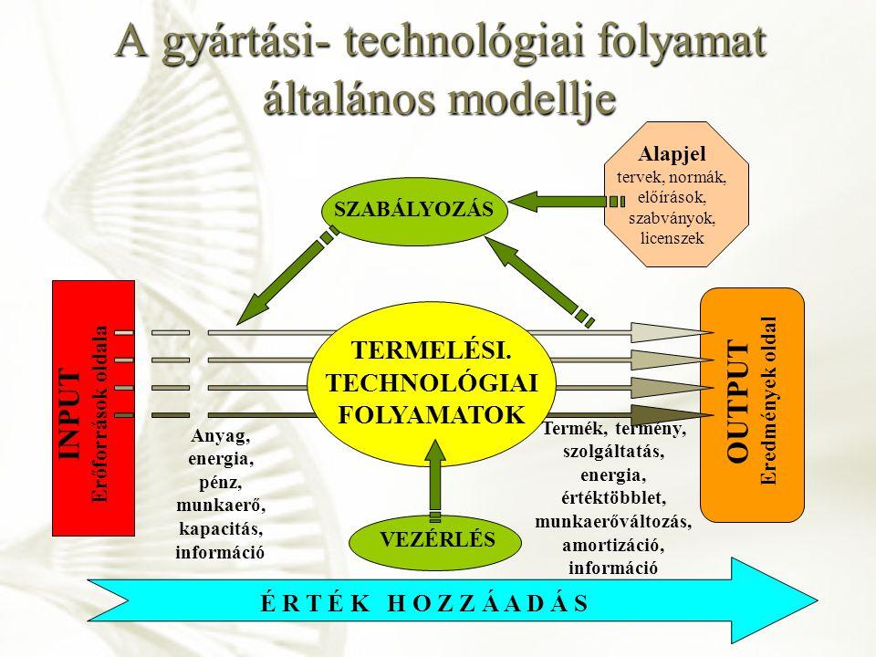 A gyártási- technológiai folyamat általános modellje INPUT Erőforrások oldala OUTPUT Eredmények oldal SZABÁLYOZÁS VEZÉRLÉS TERMELÉSI. TECHNOLÓGIAI FOL