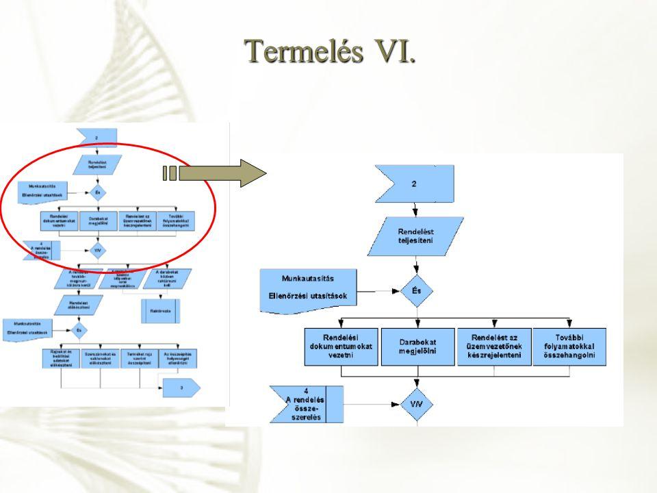 Termelés VI.