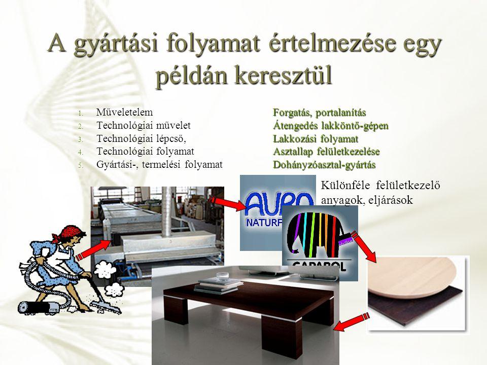 A gyártási folyamat értelmezése egy példán keresztül 1. MűveletelemForgatás, portalanítás 2. Technológiai műveletÁtengedés lakköntő-gépen 3. Technológ