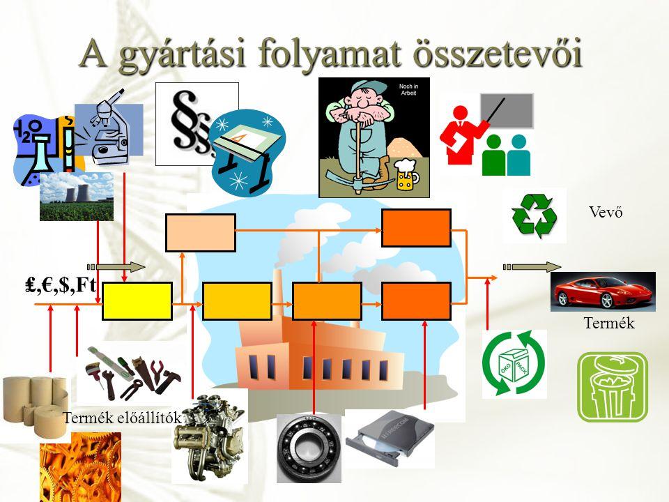 A gyártási folyamat összetevői ₤,€,$,Ft Termék előállítók Vevő Termék