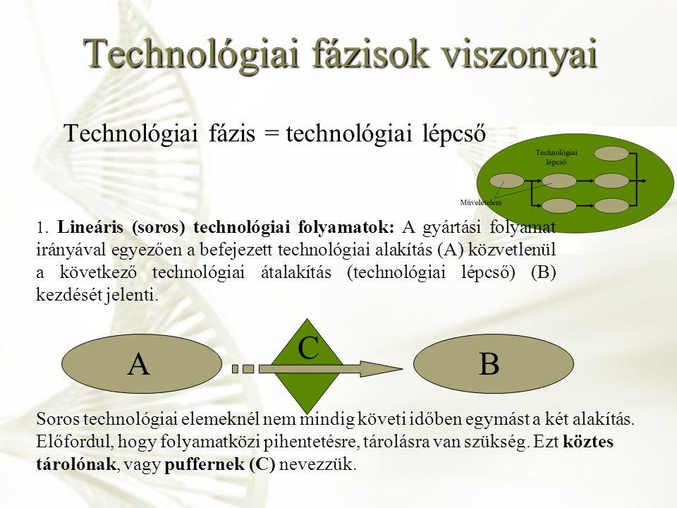 Technológiai fázisok viszonyai Technológiai fázis = technológiai lépcső 1. Lineáris (soros) technológiai folyamatok: A gyártási folyamat irányával egy