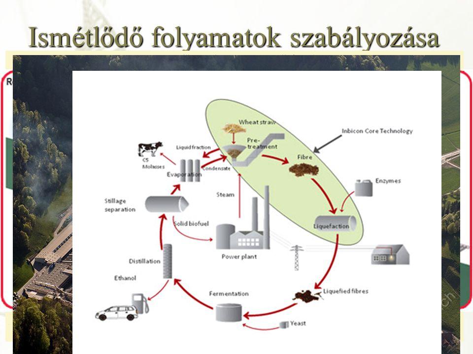 Termelési-, technológiai folyamatok felbontása – Technológia A technológia (technológiai-, gyártási folyamat): Termék, termény, szolgáltatás, létesítmény, energia stb.