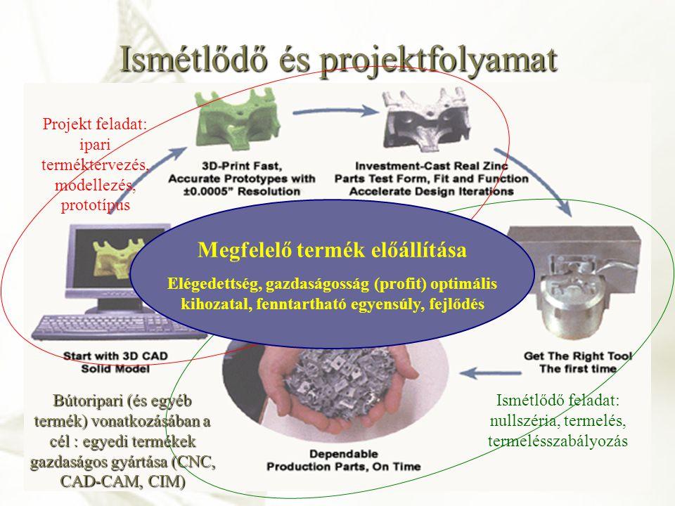 Technológiai művelet, lépcső, sor modellje Forrás: BMK RKK DTI