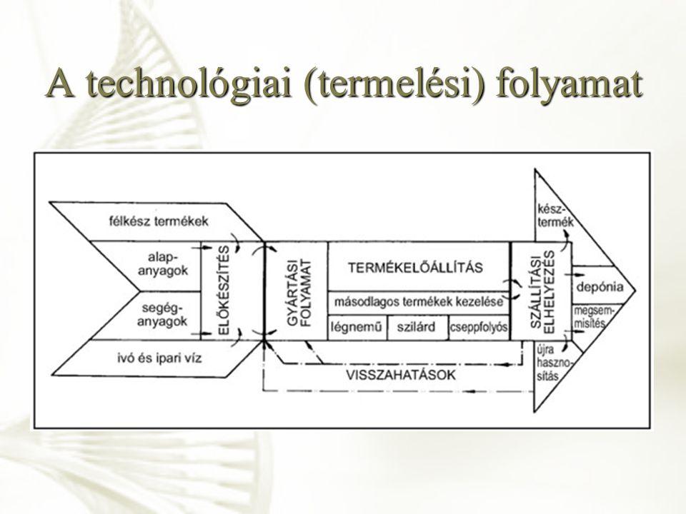 Hatékonyságmérés, hatásfok Valós Ideális 0%50%100% η(%) = VALÓS / IDEÁLIS Folyamatok lejátszódása CÉL Hatásfok: a természeti, vagy mesterségesen szabályozott, vezérelt folyamatok végbemenetelekor lejátszódó valós és ideális folyamat jellemzőinek hányadosa η(%) Technológiai cél: η(%) értékének növelése.