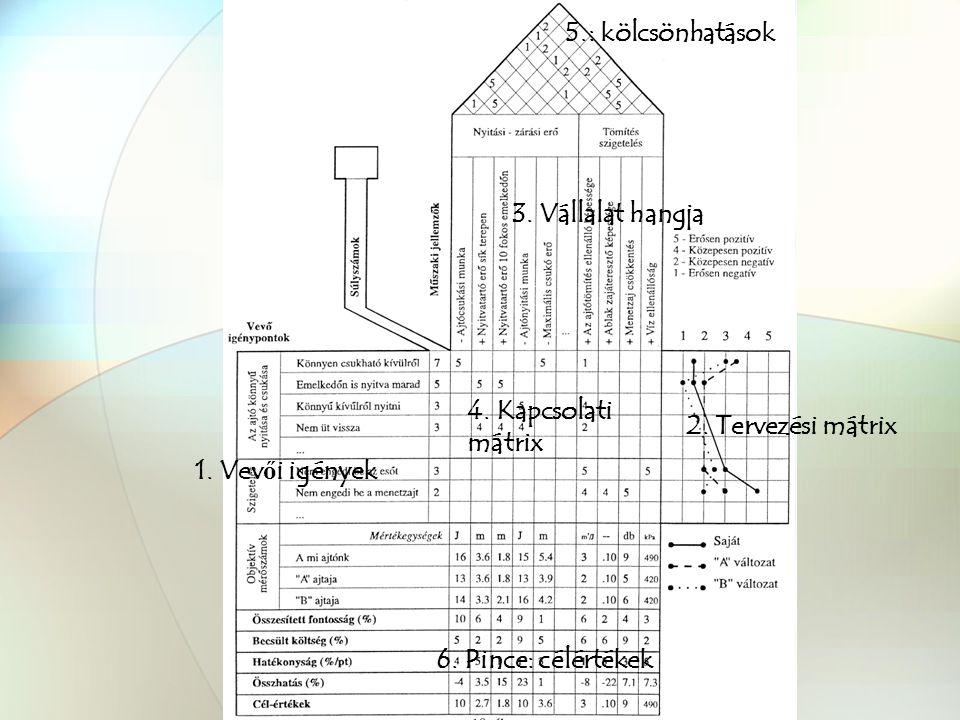 FMEA QFD 2.Tervezési mátrix 4. Kapcsolati mátrix 1.