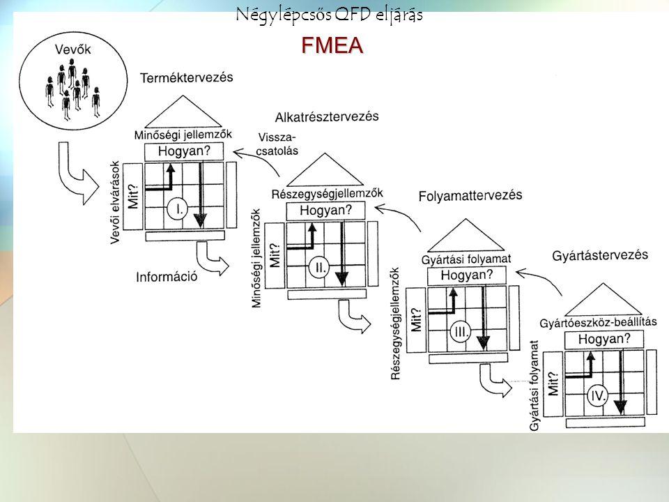 FMEA Négylépcsős QFD eljárás
