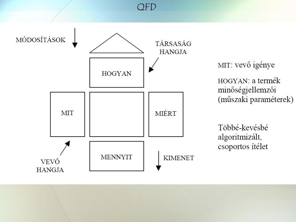 1. Vevői igények Preferencia mátrix páros összeméréshez
