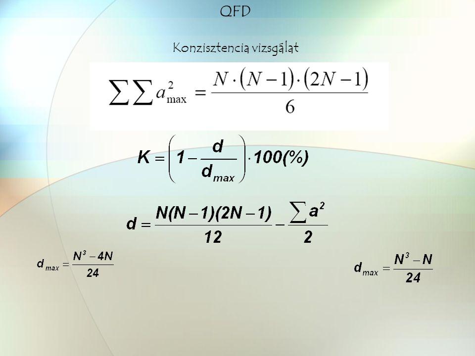 QFD Konzisztencia vizsgálat