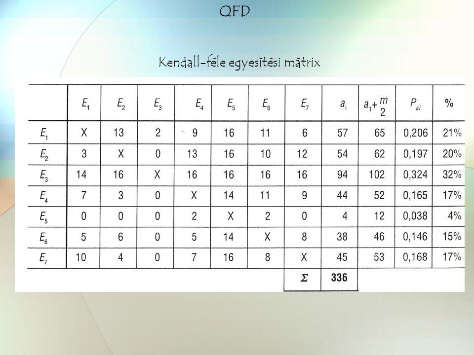 QFD Kendall-féle egyesítési mátrix