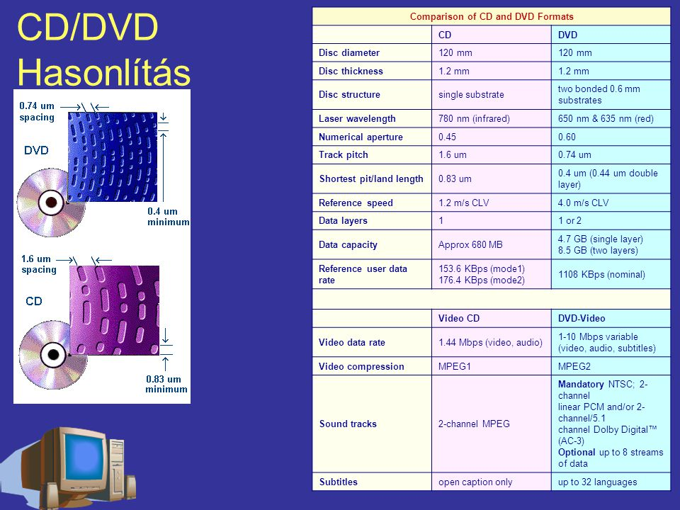 CD/DVD Hasonlítás Comparison of CD and DVD Formats CDDVD Disc diameter120 mm Disc thickness1.2 mm Disc structuresingle substrate two bonded 0.6 mm substrates Laser wavelength780 nm (infrared)650 nm & 635 nm (red) Numerical aperture0.450.60 Track pitch1.6 um0.74 um Shortest pit/land length0.83 um 0.4 um (0.44 um double layer) Reference speed1.2 m/s CLV4.0 m/s CLV Data layers11 or 2 Data capacityApprox 680 MB 4.7 GB (single layer) 8.5 GB (two layers) Reference user data rate 153.6 KBps (mode1) 176.4 KBps (mode2) 1108 KBps (nominal) Video CDDVD-Video Video data rate1.44 Mbps (video, audio) 1-10 Mbps variable (video, audio, subtitles) Video compressionMPEG1MPEG2 Sound tracks2-channel MPEG Mandatory NTSC; 2- channel linear PCM and/or 2- channel/5.1 channel Dolby Digital™ (AC-3) Optional up to 8 streams of data Subtitlesopen caption onlyup to 32 languages