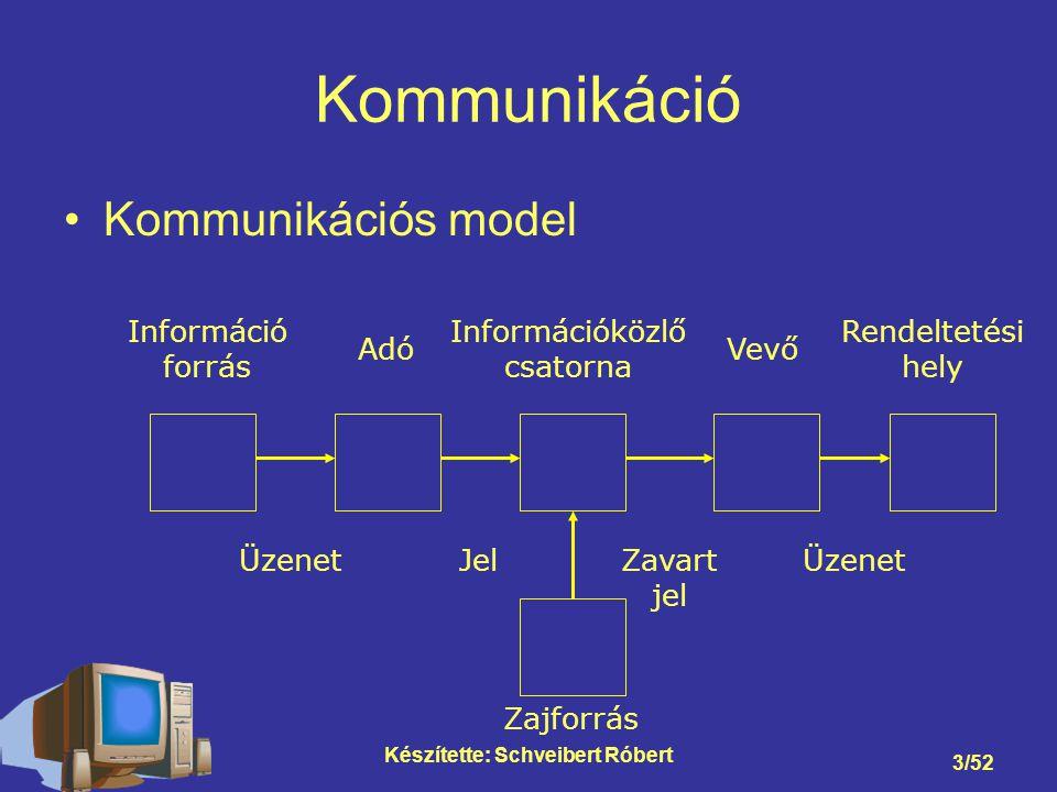 Készítette: Schveibert Róbert 3/52 Kommunikáció Kommunikációs model Adó Üzenet Jel Információközlő csatorna Zavart jel Vevő Információ forrás Zajforrás Rendeltetési hely