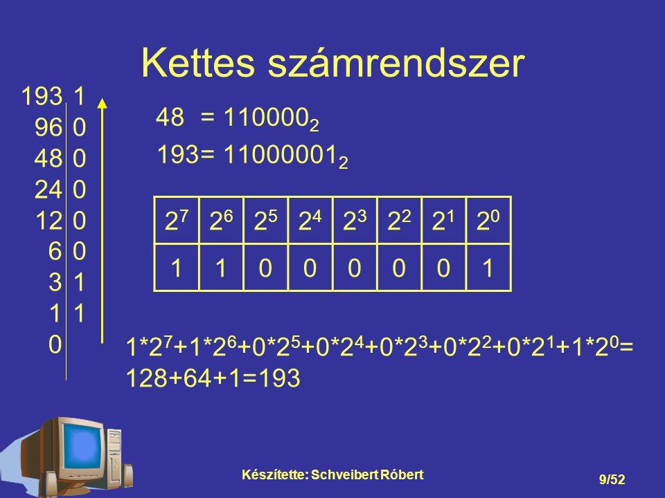 Készítette: Schveibert Róbert 10/52 Tizenhatos számrendszer 48 = 30 16 193 = C1 16 1931 12C 0 C*16+1*1=12*16+1=193 16 2 (256) 16 1 (16) 16 0 (1) 0C1 A=10, B=11, C=12, D=13, E=14, F=15