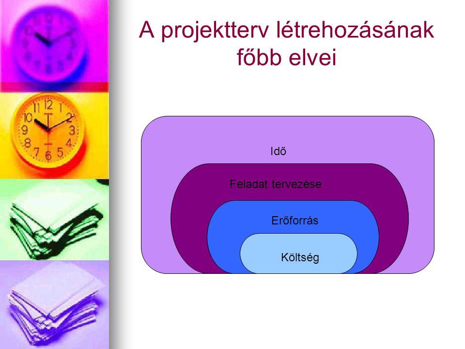 A projektterv létrehozásának főbb elvei Idő Feladat tervezése Erőforrás Költség