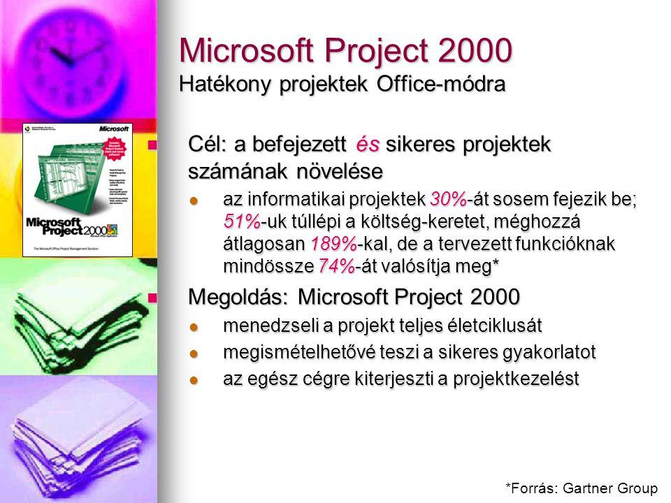 Microsoft Project 2000 Hatékony projektek Office-módra Cél: a befejezett és sikeres projektek számának növelése Cél: a befejezett és sikeres projektek számának növelése az informatikai projektek 30%-át sosem fejezik be; 51%-uk túllépi a költség-keretet, méghozzá átlagosan 189%-kal, de a tervezett funkcióknak mindössze 74%-át valósítja meg* az informatikai projektek 30%-át sosem fejezik be; 51%-uk túllépi a költség-keretet, méghozzá átlagosan 189%-kal, de a tervezett funkcióknak mindössze 74%-át valósítja meg* Megoldás: Microsoft Project 2000 Megoldás: Microsoft Project 2000 menedzseli a projekt teljes életciklusát menedzseli a projekt teljes életciklusát megismételhetővé teszi a sikeres gyakorlatot megismételhetővé teszi a sikeres gyakorlatot az egész cégre kiterjeszti a projektkezelést az egész cégre kiterjeszti a projektkezelést *Forrás: Gartner Group