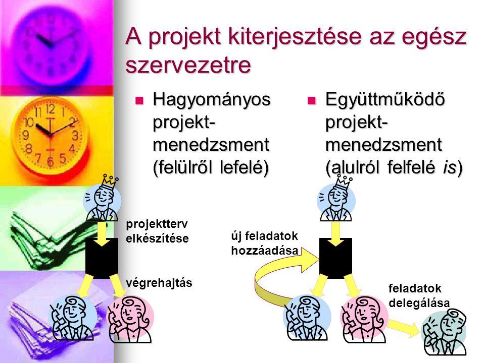 A projekt kiterjesztése az egész szervezetre Hagyományos projekt- menedzsment (felülről lefelé) Hagyományos projekt- menedzsment (felülről lefelé) Együttműködő projekt- menedzsment (alulról felfelé is) Együttműködő projekt- menedzsment (alulról felfelé is) projektterv elkészítése végrehajtás új feladatok hozzáadása feladatok delegálása