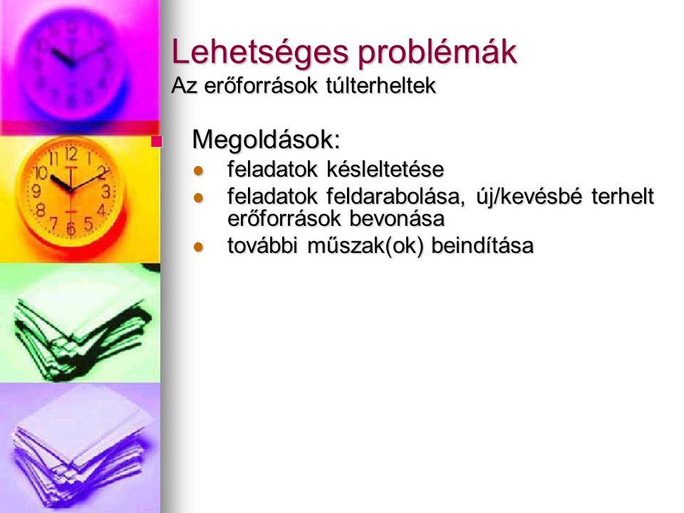 Lehetséges problémák Az erőforrások túlterheltek Megoldások: Megoldások: feladatok késleltetése feladatok késleltetése feladatok feldarabolása, új/kevésbé terhelt erőforrások bevonása feladatok feldarabolása, új/kevésbé terhelt erőforrások bevonása további műszak(ok) beindítása további műszak(ok) beindítása