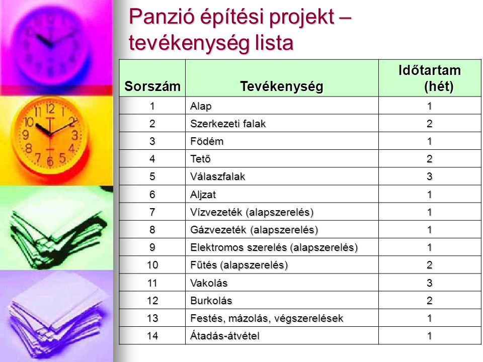 Panzió építési projekt – tevékenység lista SorszámTevékenység Időtartam (hét) 1Alap1 2 Szerkezeti falak 2 3Födém1 4Tető2 5Válaszfalak3 6Aljzat1 7 Vízvezeték (alapszerelés) 1 8 Gázvezeték (alapszerelés) 1 9 Elektromos szerelés (alapszerelés) 1 10 Fűtés (alapszerelés) 2 11Vakolás3 12Burkolás2 13 Festés, mázolás, végszerelések 1 14Átadás-átvétel1