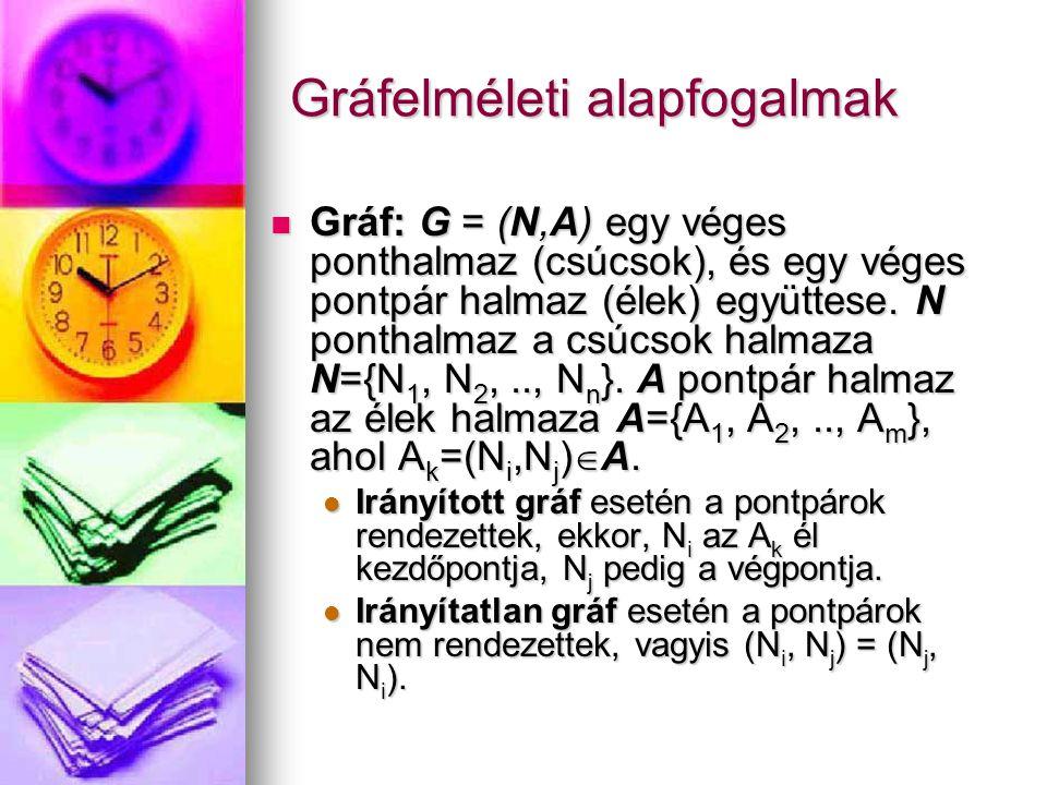 Gráfelméleti alapfogalmak Gráf: G = (N,A) egy véges ponthalmaz (csúcsok), és egy véges pontpár halmaz (élek) együttese.