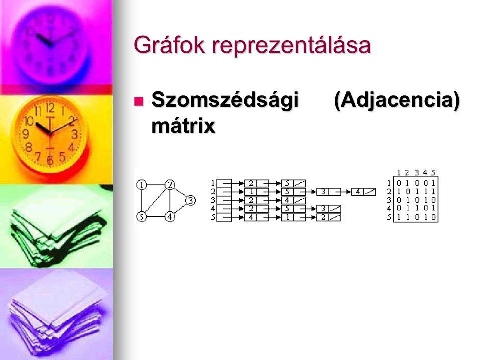 Gráfok reprezentálása Szomszédsági (Adjacencia) mátrix Szomszédsági (Adjacencia) mátrix