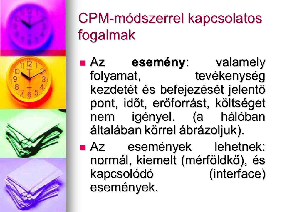 CPM-módszerrel kapcsolatos fogalmak Az esemény: valamely folyamat, tevékenység kezdetét és befejezését jelentő pont, időt, erőforrást, költséget nem igényel.