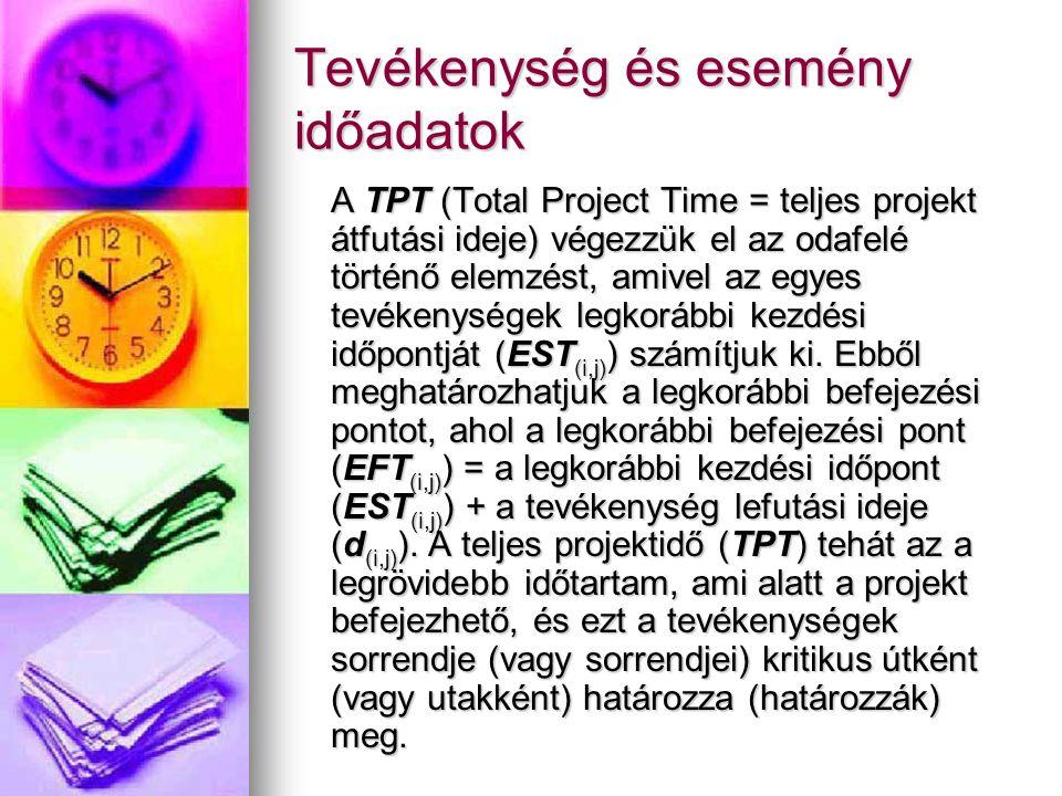 Tevékenység és esemény időadatok A TPT (Total Project Time = teljes projekt átfutási ideje) végezzük el az odafelé történő elemzést, amivel az egyes tevékenységek legkorábbi kezdési időpontját (EST (i,j) ) számítjuk ki.
