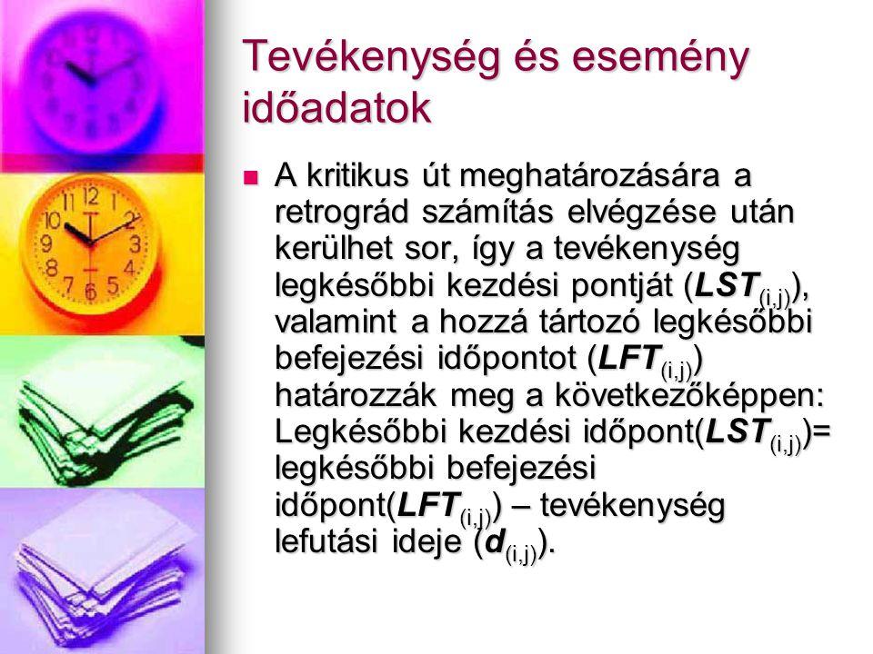 Tevékenység és esemény időadatok A kritikus út meghatározására a retrográd számítás elvégzése után kerülhet sor, így a tevékenység legkésőbbi kezdési pontját (LST (i,j) ), valamint a hozzá tártozó legkésőbbi befejezési időpontot (LFT (i,j) ) határozzák meg a következőképpen: Legkésőbbi kezdési időpont(LST (i,j) )= legkésőbbi befejezési időpont(LFT (i,j) ) – tevékenység lefutási ideje (d (i,j) ).